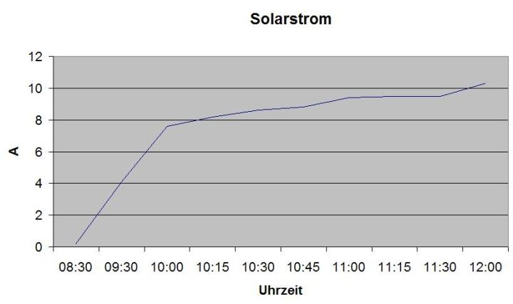 680Wp Solaranlage auf dem Wohnmobil. Solarertrag