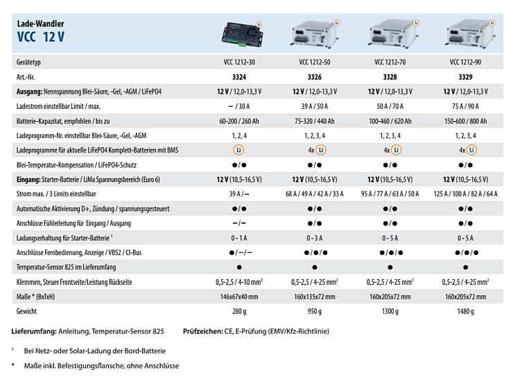 Autarke Stromversorgung im Wohnmobil | AMUMOT