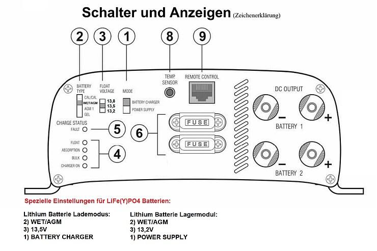 Wie lädt man Lithium Batterien richtig