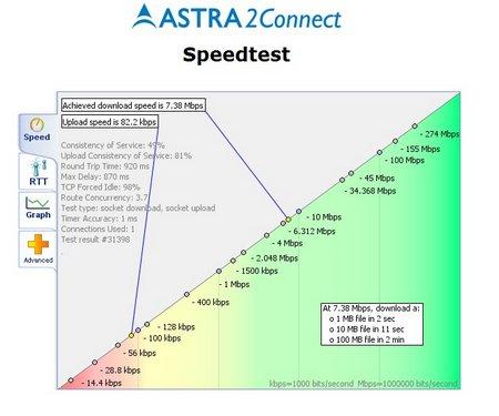 Auswertung Speedtest Sat Internet