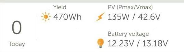 Tagesertrag Solar