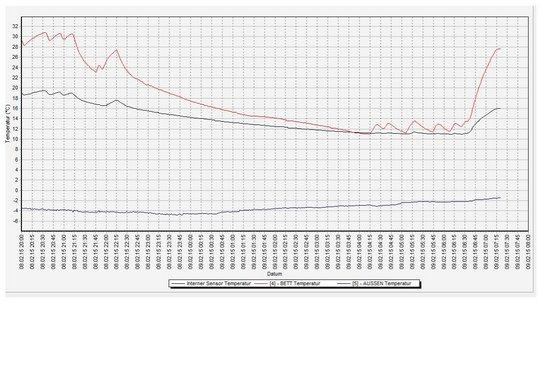 temperaturaufzeichnung wohnmobil